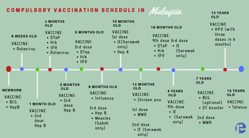 Reccomended vaccination schedule for children in Malaysia